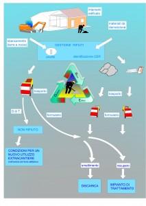 ciclo rifiuti di cantiere