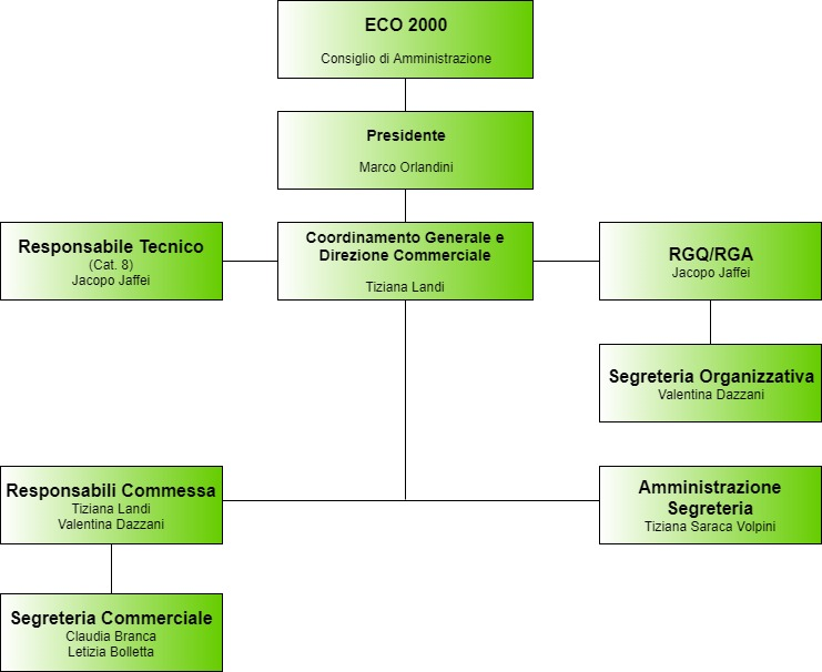 organigramma ECO2000